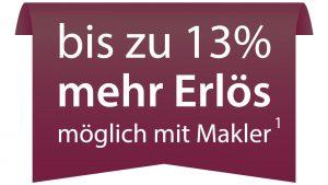Bis zu 13% mehr Erlös mit Makler möglich